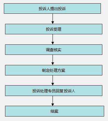 四,投诉处理时效及流程 1,时效要求:       ①我公司已开通电话,网络